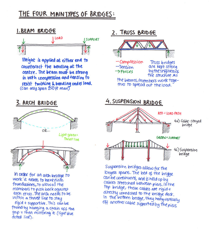 a research on different types of bridges