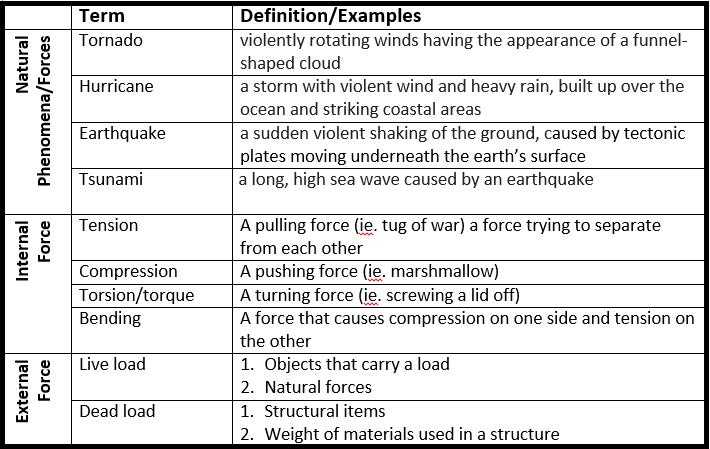Forces on Structures (Gr  5) - Miss Schaefer's Learning Links